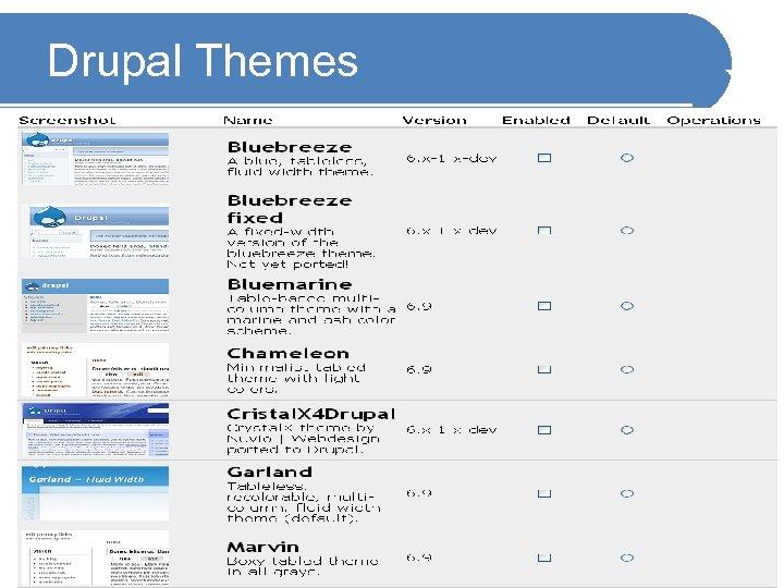 Drupal Themes Samrat Guha Roy, IIT Kharagpur 10 / 35
