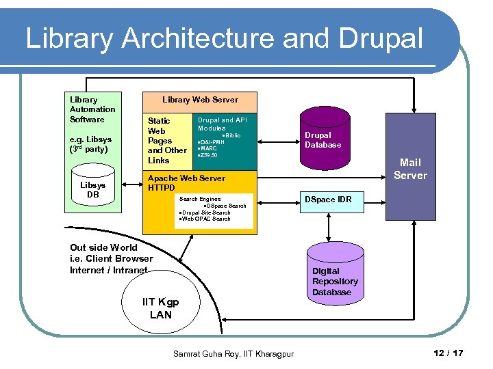 Library Architecture and Drupal Library Automation Software e. g. Libsys (3 rd party) Libsys