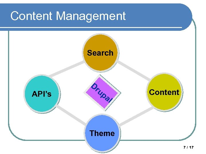 Content Management Search API's Dr up al Content Theme Samrat Guha Roy, IIT Kharagpur