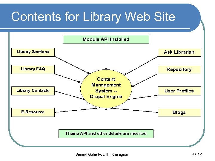 Contents for Library Web Site Module API Installed Library Sections Ask Librarian Library FAQ