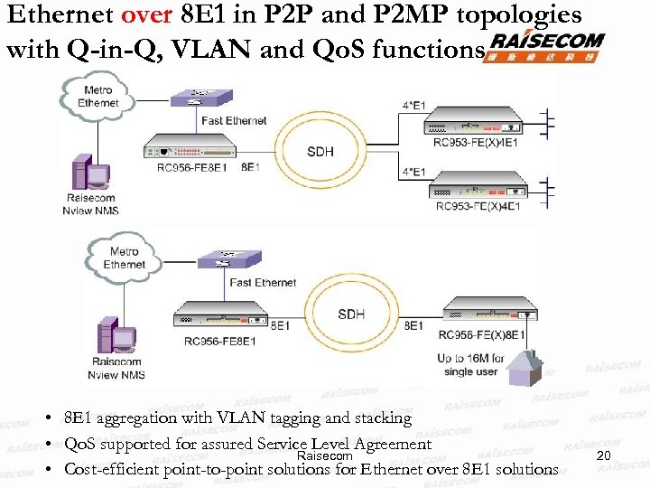 Ethernet over 8 E 1 in P 2 P and P 2 MP topologies