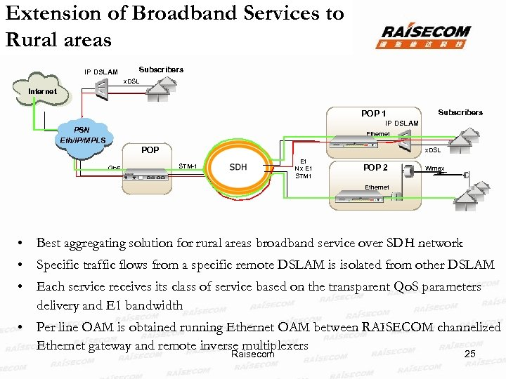 Extension of Broadband Services to Rural areas IP DSLAM Subscribers x. DSL Internet POP