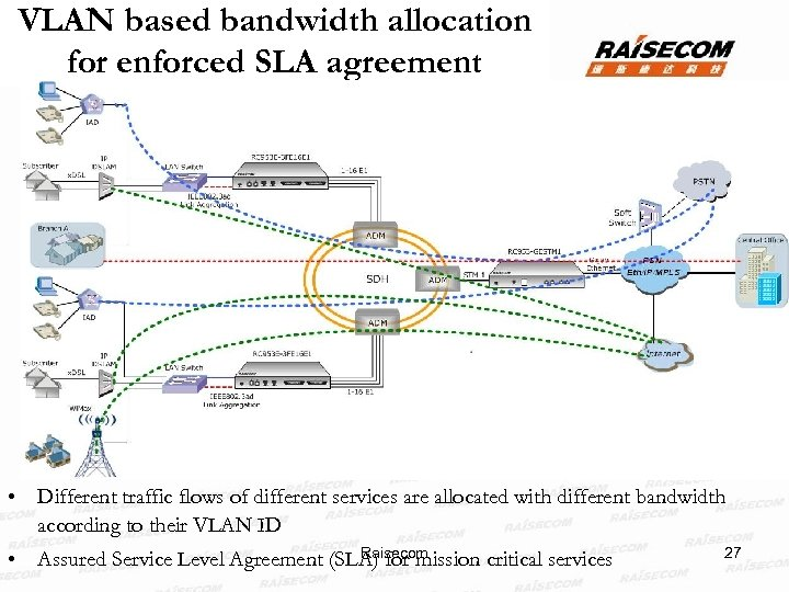 VLAN based bandwidth allocation for enforced SLA agreement • Different traffic flows of different