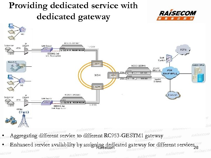 Providing dedicated service with dedicated gateway • Aggregating different service to different RC 953