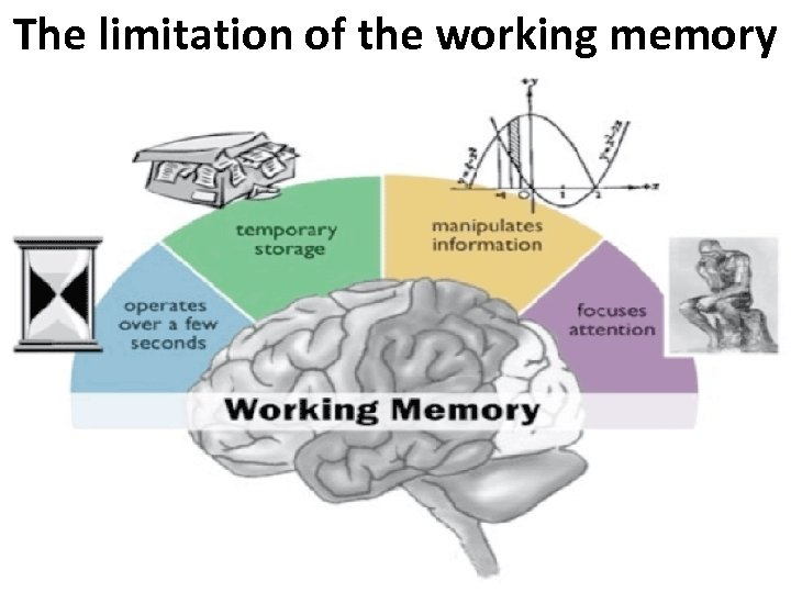 The limitation of the working memory