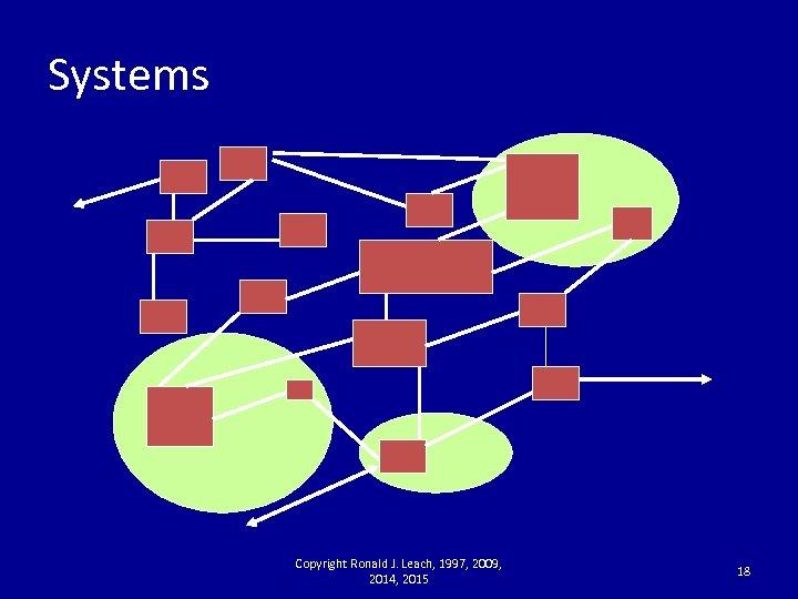 Systems Copyright Ronald J. Leach, 1997, 2009, 2014, 2015 18