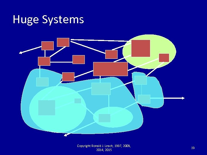 Huge Systems Copyright Ronald J. Leach, 1997, 2009, 2014, 2015 19