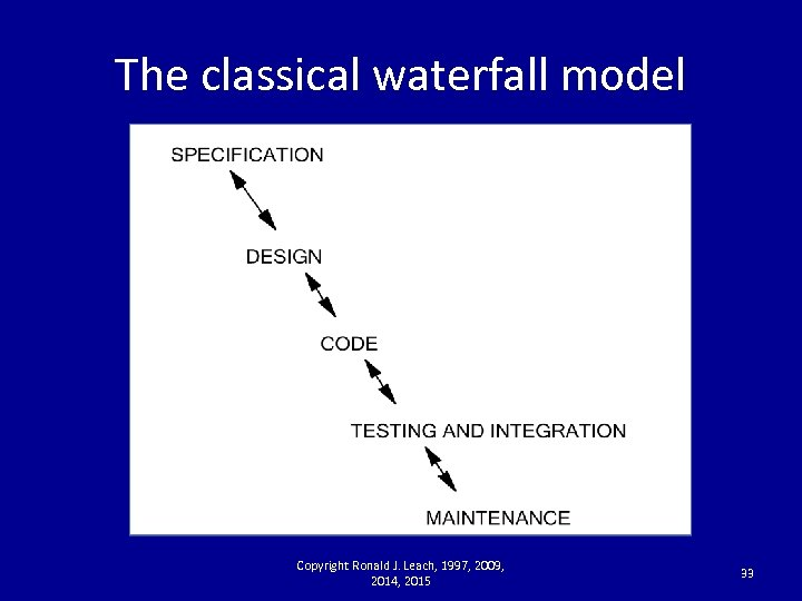The classical waterfall model Copyright Ronald J. Leach, 1997, 2009, 2014, 2015 33