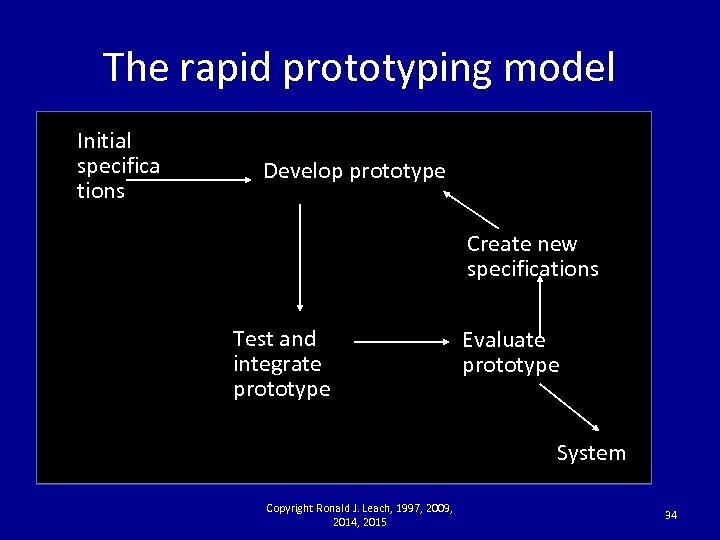 The rapid prototyping model Initial specifica tions Develop prototype Create new specifications Test and