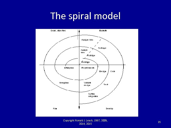 The spiral model Copyright Ronald J. Leach, 1997, 2009, 2014, 2015 35