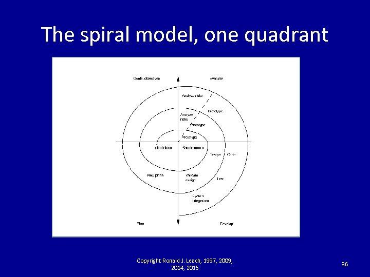 The spiral model, one quadrant Copyright Ronald J. Leach, 1997, 2009, 2014, 2015 36