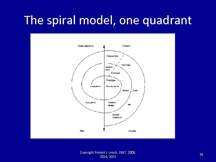 The spiral model, one quadrant Copyright Ronald J. Leach, 1997, 2009, 2014, 2015 39