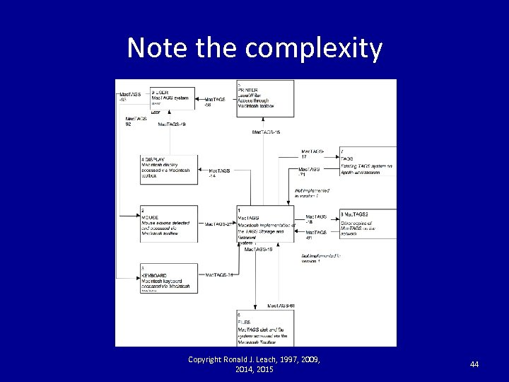 Note the complexity Copyright Ronald J. Leach, 1997, 2009, 2014, 2015 44