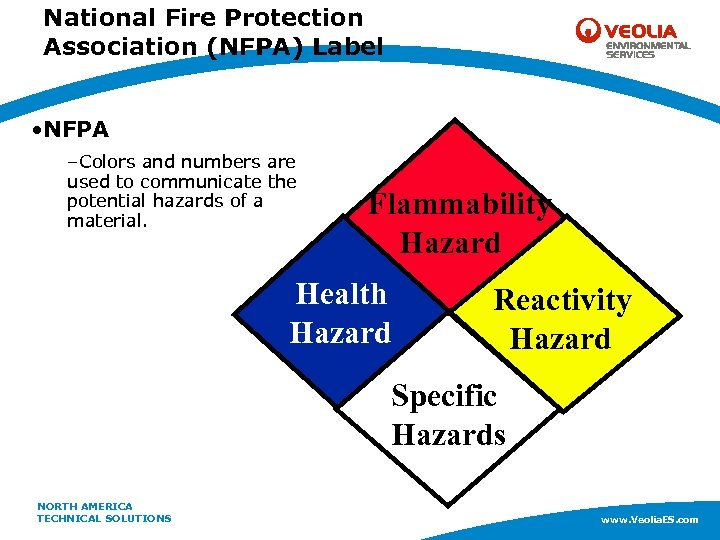 National Fire Protection Association (NFPA) Label • NFPA –Colors and numbers are used to