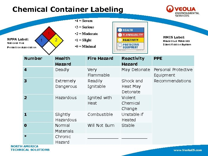 Chemical Container Labeling • 4 = Severe • 3 = Serious • 2 =