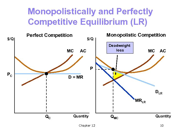 Monopolistically and Perfectly Competitive Equilibrium (LR) $/Q Perfect Competition $/Q MC Monopolistic Competition Deadweight