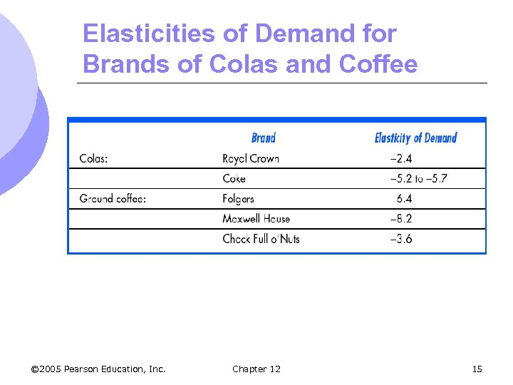 Elasticities of Demand for Brands of Colas and Coffee © 2005 Pearson Education, Inc.