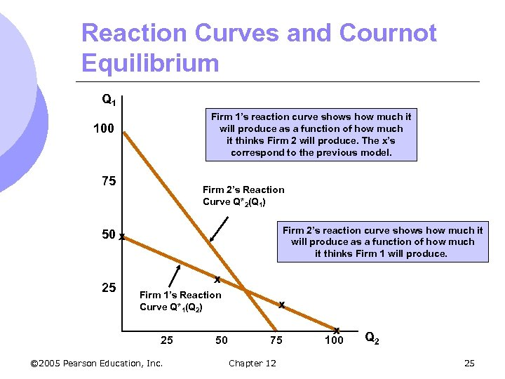 Reaction Curves and Cournot Equilibrium Q 1 Firm 1's reaction curve shows how much
