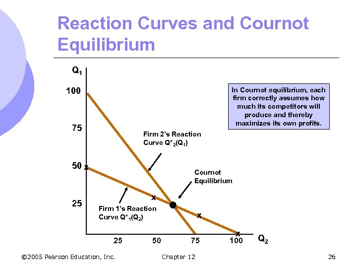 Reaction Curves and Cournot Equilibrium Q 1 100 In Cournot equilibrium, each firm correctly