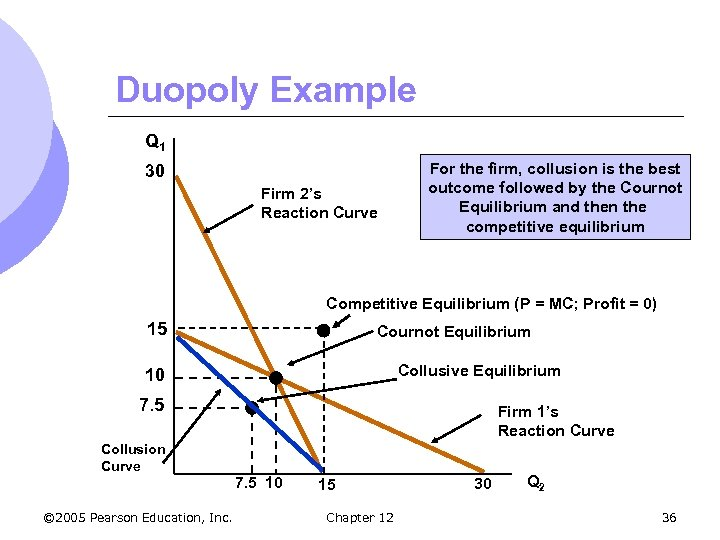 Duopoly Example Q 1 30 Firm 2's Reaction Curve For the firm, collusion is