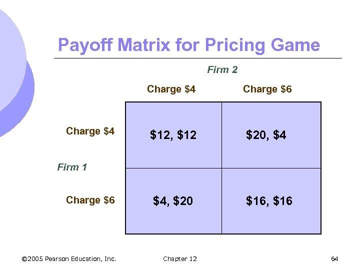 Payoff Matrix for Pricing Game Firm 2 Charge $4 Charge $6 $12, $12 $20,