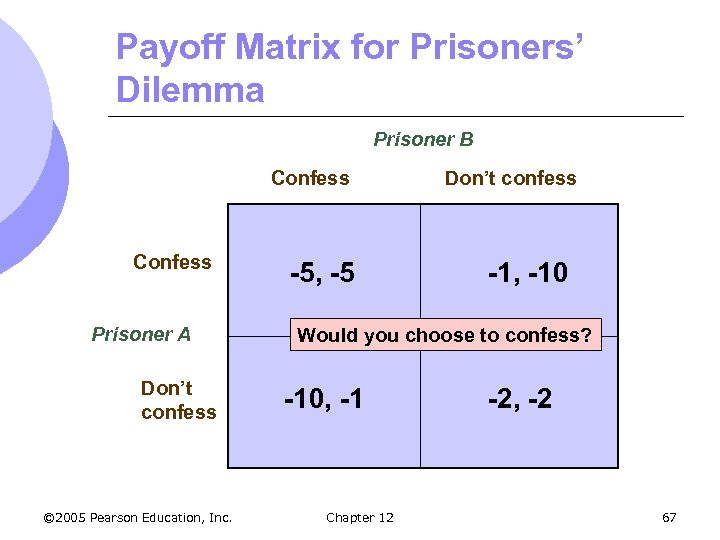 Payoff Matrix for Prisoners' Dilemma Prisoner B Confess Prisoner A Don't confess © 2005