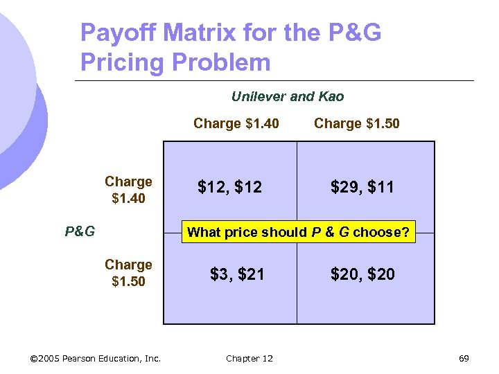Payoff Matrix for the P&G Pricing Problem Unilever and Kao Charge $1. 40 P&G