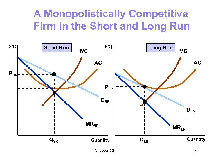 A Monopolistically Competitive Firm in the Short and Long Run $/Q Short Run $/Q