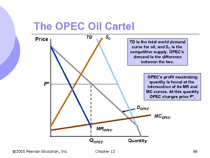 The OPEC Oil Cartel Price TD SC TD is the total world demand curve