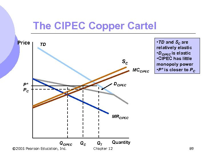 The CIPEC Copper Cartel Price TD SC MCCIPEC • TD and SC are relatively