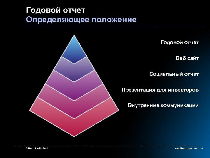 Годовой отчет Определяющее положение Годовой отчет Веб сайт Социальный отчет Презентация для инвесторов Внутренние