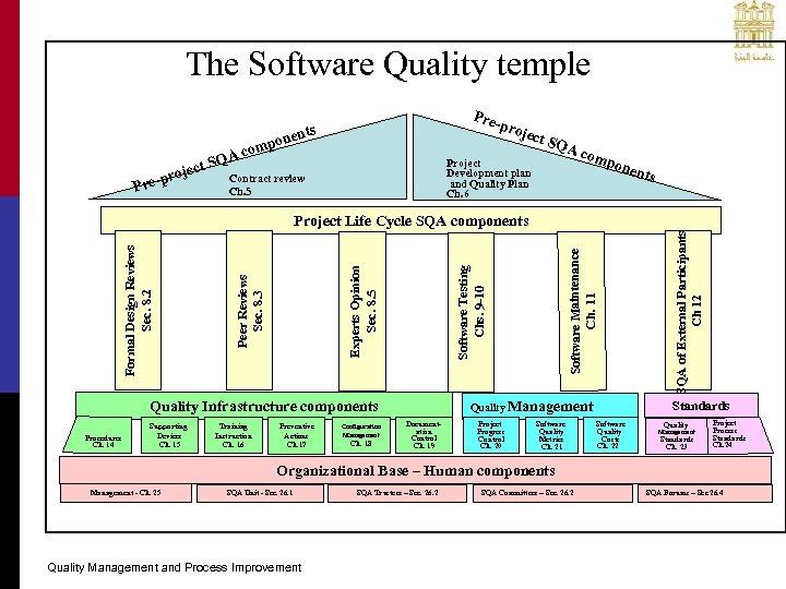 The Software Quality temple A ct SQ oje e-pr Pr Preproj ts onen omp