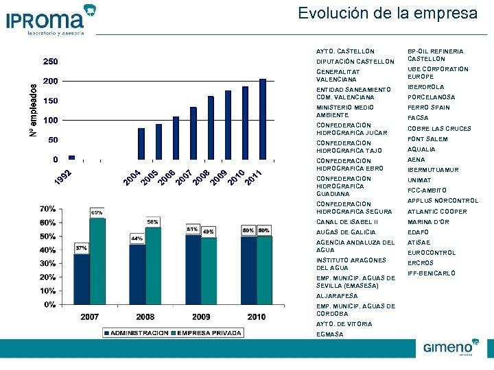 Evolución de la empresa AYTO. CASTELLON DIPUTACIÓN CASTELLON BP-OIL REFINERIA CASTELLON GENERALITAT VALENCIANA UBE