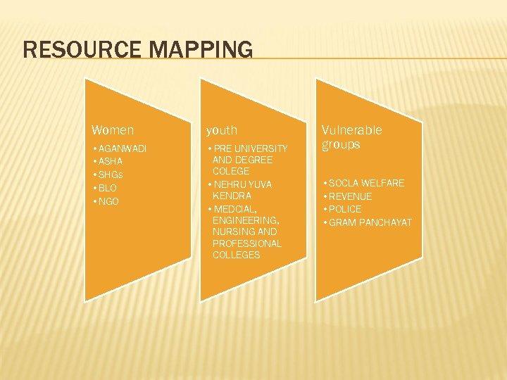 RESOURCE MAPPING Women youth • AGANWADI • ASHA • SHGs • BLO • NGO