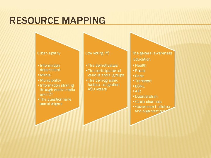 RESOURCE MAPPING Urban apathy Low voting PS The general awareness Education • Information department