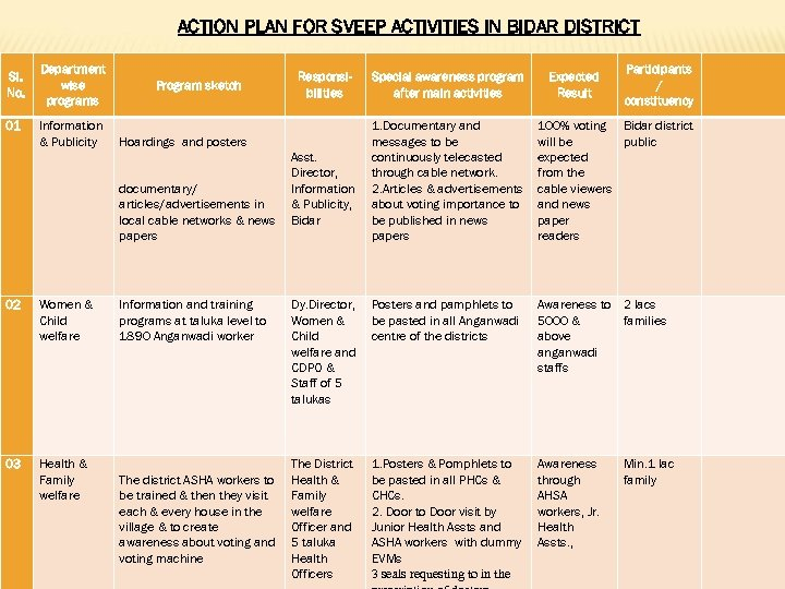 ACTION PLAN FOR SVEEP ACTIVITIES IN BIDAR DISTRICT Sl. No. 01 Department wise programs