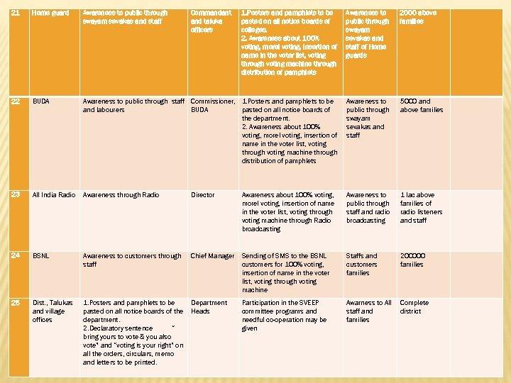 21 Home guard Awareness to public through swayam sevakas and staff Commandant and taluka