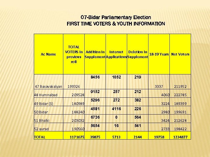 07 -Bidar Parliamentary Election FIRST TIME VOTERS & YOUTH INFORMATION Ac Name TOTAL VOTERS