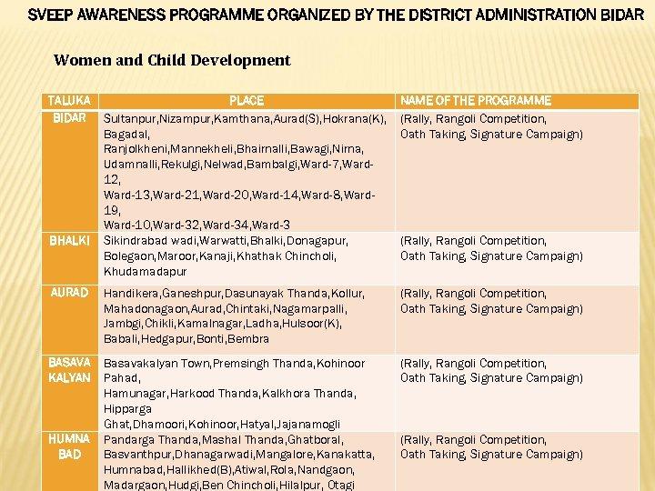 SVEEP AWARENESS PROGRAMME ORGANIZED BY THE DISTRICT ADMINISTRATION BIDAR Women and Child Development TALUKA