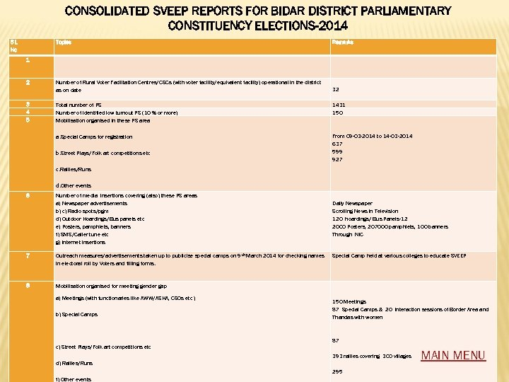 CONSOLIDATED SVEEP REPORTS FOR BIDAR DISTRICT PARLIAMENTARY CONSTITUENCY ELECTIONS-2014 S l. No Topics Remarks