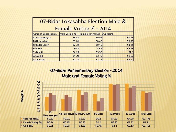 07 -Bidar Lokasabha Election Male & Female Voting % - 2014 Name of Constituency