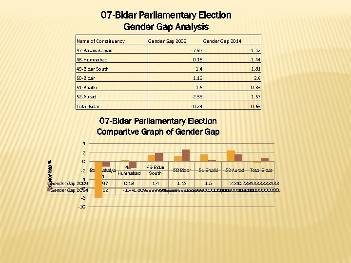 07 -Bidar Parliamentary Election Gender Gap Analysis Name of Constituency 47 -Basavakalyan Gender Gap