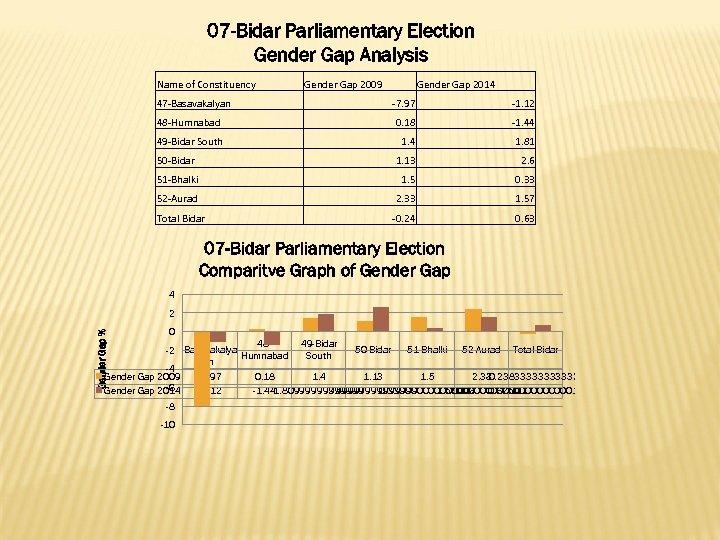 07 -Bidar Parliamentary Election Gender Gap Analysis Name of Constituency 47 -Basavakalyan Gender Gap
