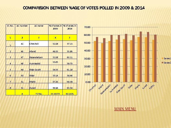 COMPARISION BETWEEN %AGE OF VOTES POLLED IN 2009 & 2014 Sl. No. AC number