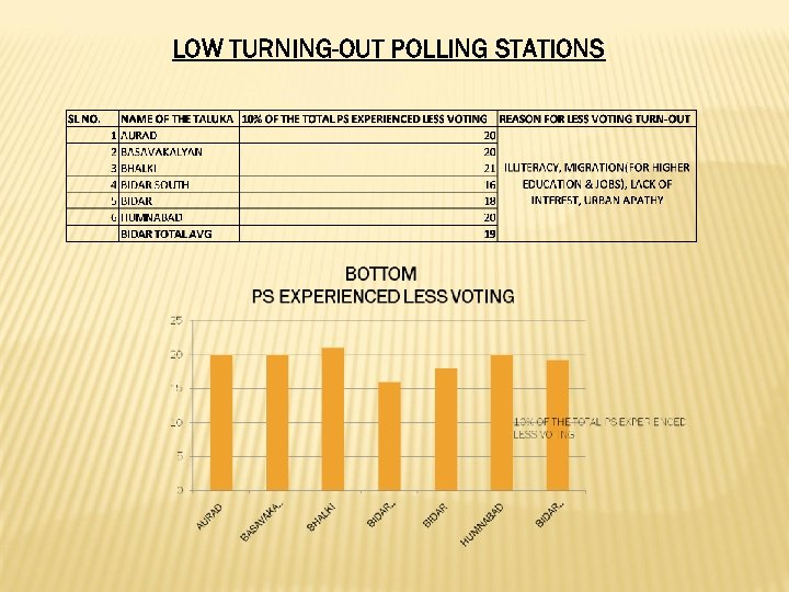 LOW TURNING-OUT POLLING STATIONS