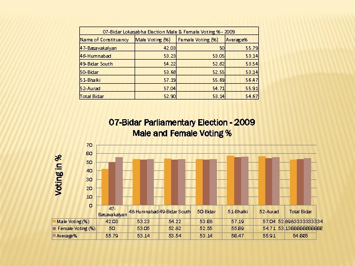 07 -Bidar Lokasabha Election Male & Female Voting % - 2009 Name of Constituency