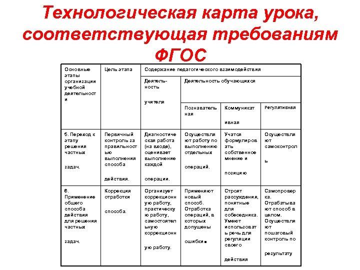 Технологическая карта урока, соответствующая требованиям ФГОС Основные этапы организации учебной деятельност и Цель этапа