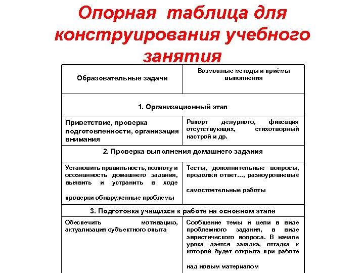 Опорная таблица для конструирования учебного занятия Образовательные задачи Возможные методы и приёмы выполнения 1.