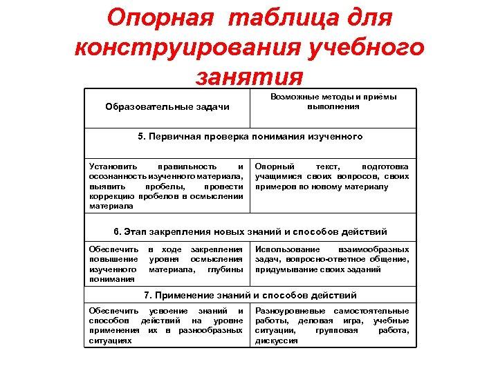 Опорная таблица для конструирования учебного занятия Образовательные задачи Возможные методы и приёмы выполнения 5.