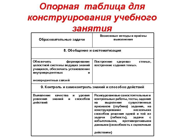 Опорная таблица для конструирования учебного занятия Образовательные задачи Возможные методы и приёмы выполнения 8.
